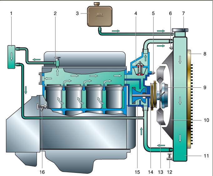 Схема охлаждения УАЗ